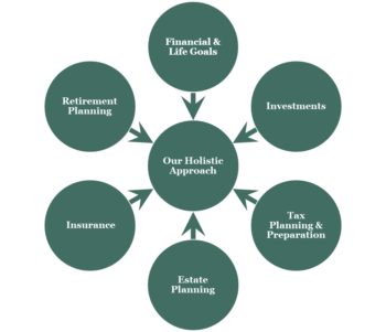 our holistic financial planning process clark financial planning